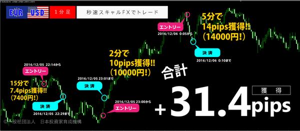 秒速スキャルFX・2016年12月05日31.4pips.png