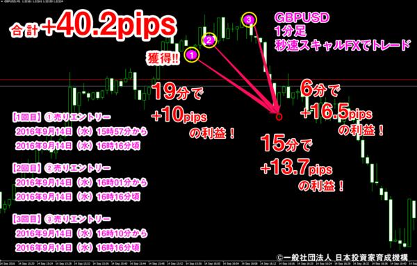 秒速スキャルFX・2016年9月14日40.2pips.png