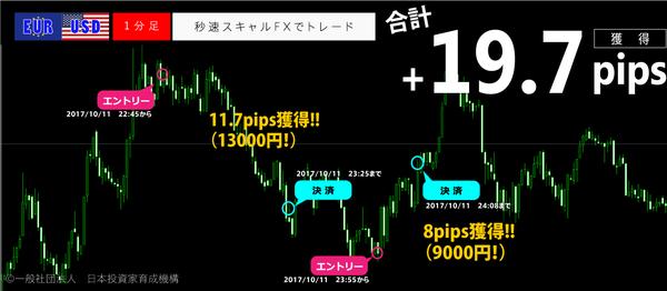 秒速スキャルFX・2017年10月11日19.7pips.png