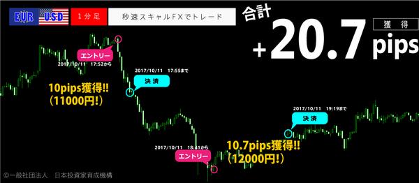 秒速スキャルFX・2017年10月11日20.7pips.png