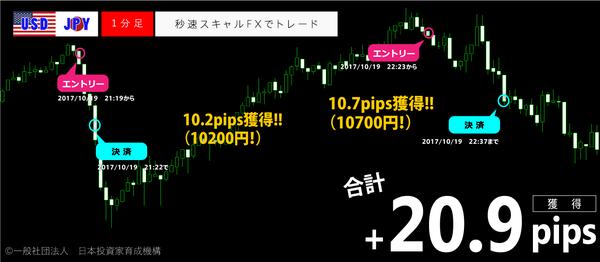 秒速スキャルFX・2017年10月19日20.9pips.png