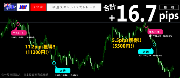 秒速スキャルFX・2017年10月20日16.7pips.png