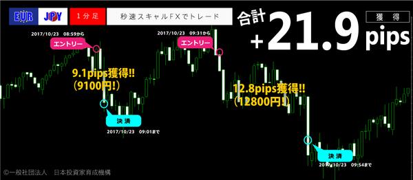 秒速スキャルFX・2017年10月23日21.9pips.png