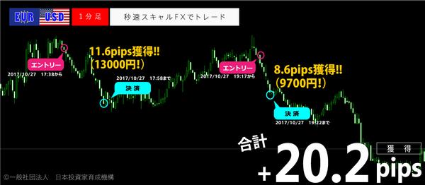 秒速スキャルFX・2017年10月27日20.2pips.png