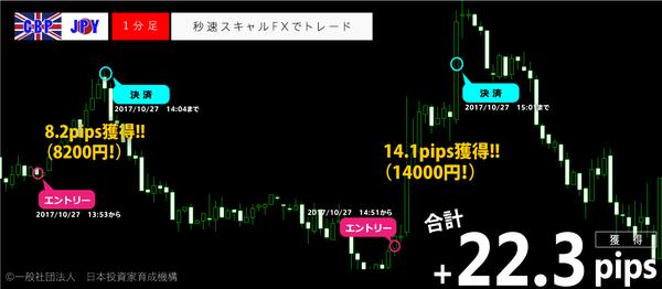秒速スキャルFX・2017年10月27日22.3pips.png