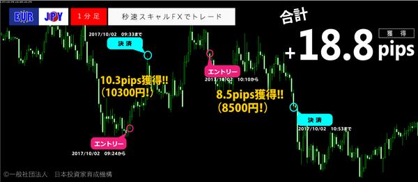 秒速スキャルFX・2017年10月2日18.8pips.png