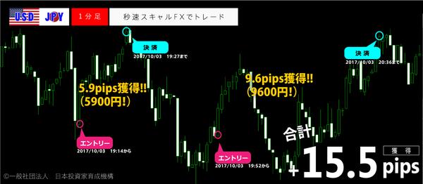 秒速スキャルFX・2017年10月3日15.5pips.png