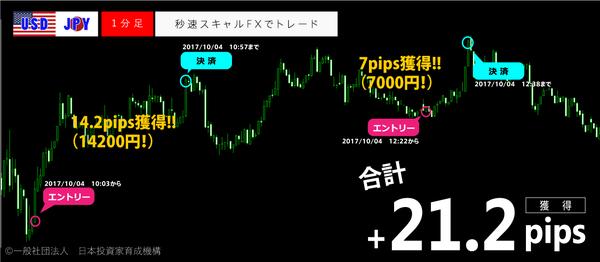 秒速スキャルFX・2017年10月4日21.2pips.png