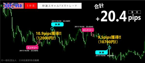 秒速スキャルFX・2017年10月5日20.4pips.png