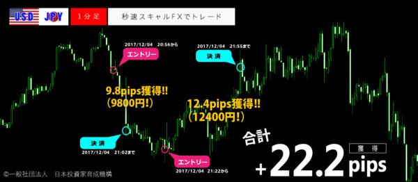 秒速スキャルFX・2017年12月04日22.2pips.png