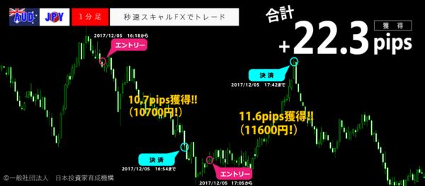 秒速スキャルFX・2017年12月05日22.3pips.png