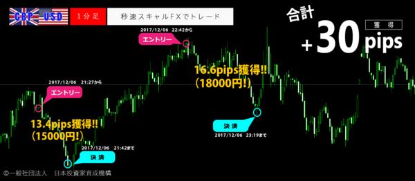 秒速スキャルFX・2017年12月06日30pips.png