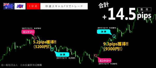 秒速スキャルFX・2017年12月11日14.5pips.png