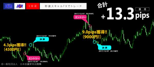 秒速スキャルFX・2017年12月7日13.3pips.png