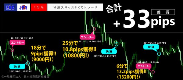秒速スキャルFX・2017年1月31日33pips.png
