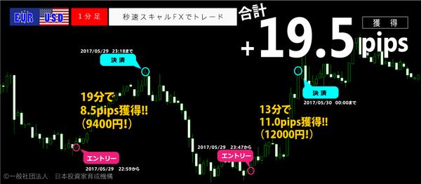 秒速スキャルFX・2017年5月29日19.5pips.png