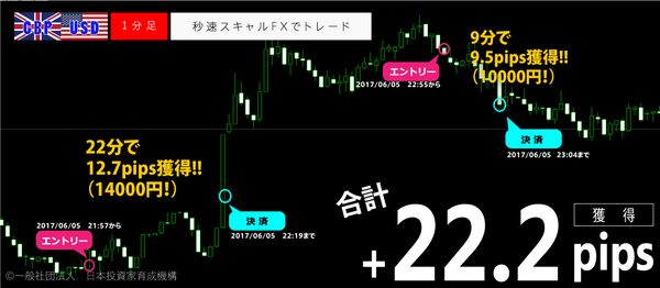 秒速スキャルFX・2017年6月5日22.2pips.png