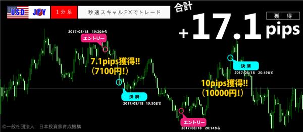 秒速スキャルFX・2017年8月18日17.1pips.png