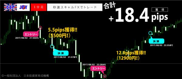秒速スキャルFX・2017年8月2日18.4pips.png