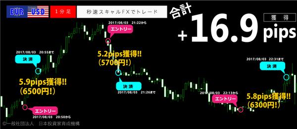 秒速スキャルFX・2017年8月3日16.9pips.png