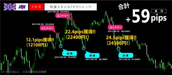 秒速スキャルFX・2017年9月28日59pips.png