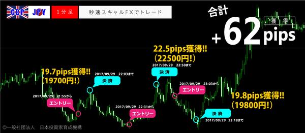 秒速スキャルFX・2017年9月29日62pips.png