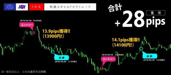 秒速スキャルFX・2018年03月05日28pips.png