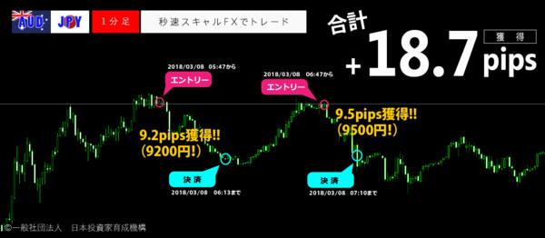 秒速スキャルFX・2018年03月08日+18.7pips.png