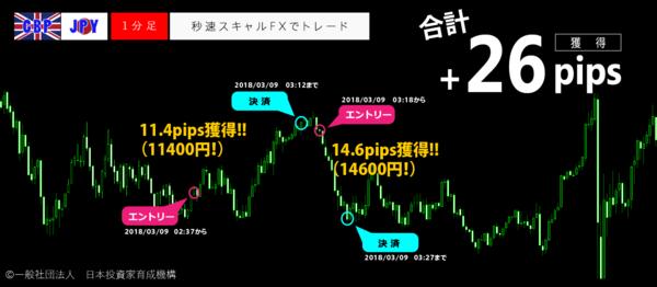 秒速スキャルFX・2018年03月09日26pips.png
