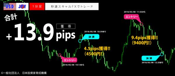 秒速スキャルFX・2018年05月08日13.9pips.png