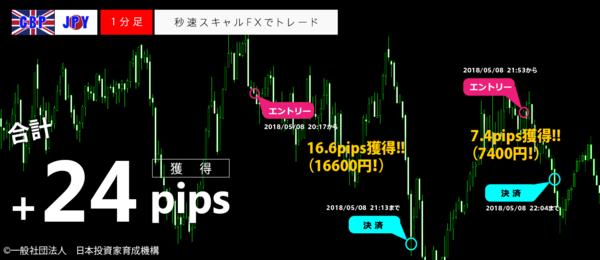 秒速スキャルFX・2018年05月08日24pips.png