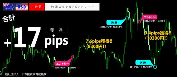 秒速スキャルFX・2018年05月11日17pips.png