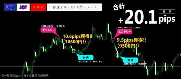 秒速スキャルFX・2018年06月12日20.1pips.png
