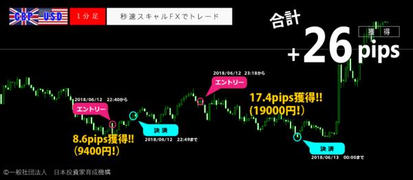 秒速スキャルFX・2018年06月12日26pips.png