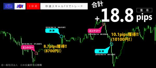 秒速スキャルFX・2018年06月14日18.8pips.png