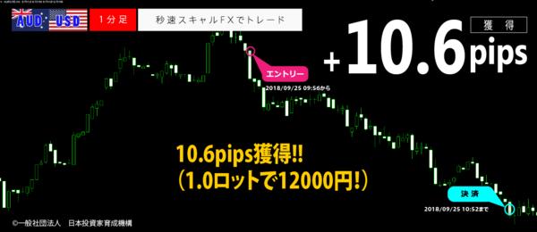 秒速スキャルFX・2018年09月25日10.6pips.png