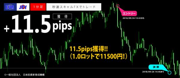 秒速スキャルFX・2018年09月26日11.5pips.png