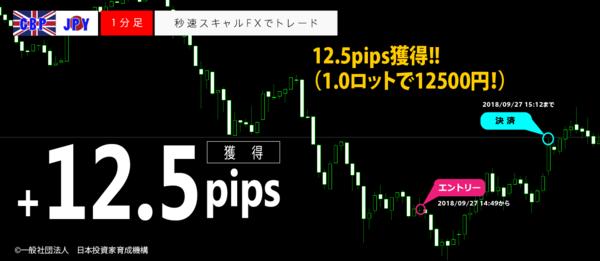 秒速スキャルFX・2018年09月27日12.5pips.png