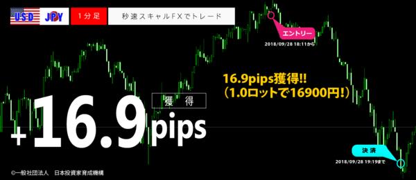 秒速スキャルFX・2018年09月28日16.9pips.png
