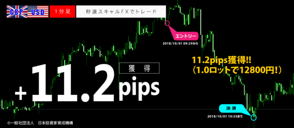 秒速スキャルFX・2018年10月01日11.2pips.png