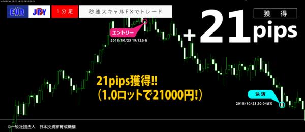 秒速スキャルFX・2018年10月23日21pips.png
