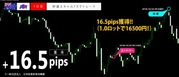 秒速スキャルFX・2018年10月25日16.5pips.png