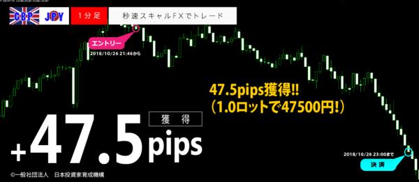 秒速スキャルFX・2018年10月26日47.5pips.png