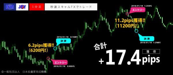 秒速スキャルFX・2018年1月18日17.4pips.png