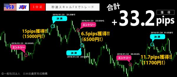秒速スキャルFX・2018年1月23日33.2pips.png