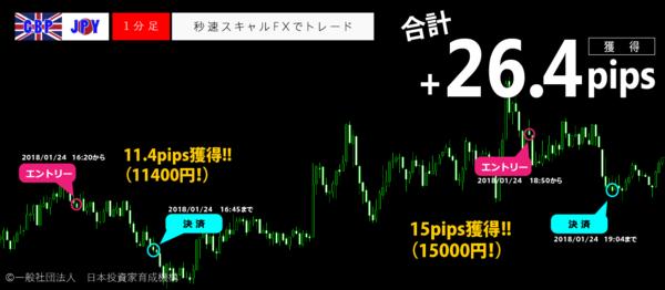 秒速スキャルFX・2018年1月24日26.4pips.png
