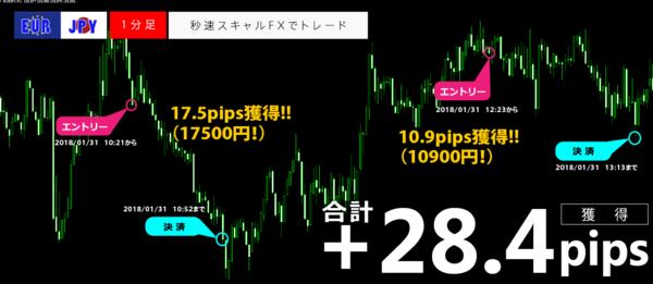 秒速スキャルFX・2018年1月31日28.4pips.png