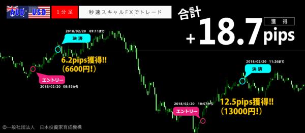 秒速スキャルFX・2018年2月20日18.7pips.png