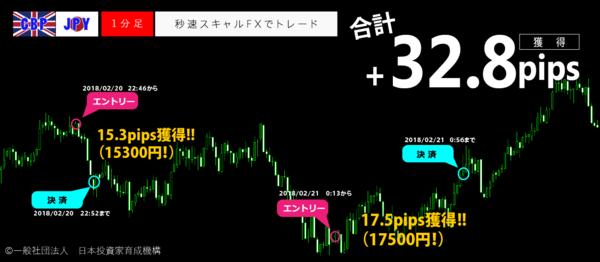 秒速スキャルFX・2018年2月21日32.8pips.png