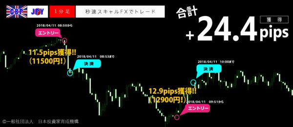 秒速スキャルFX・2018年4月11日24.4pips.png